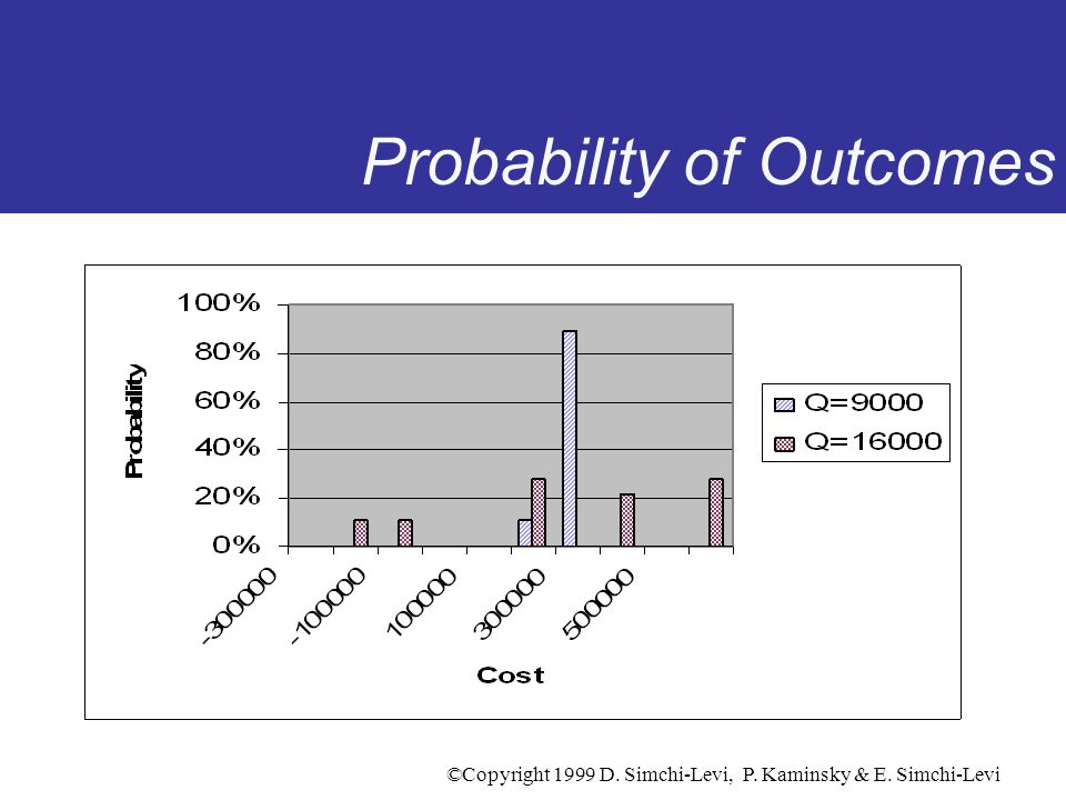 Probability of Outcomes