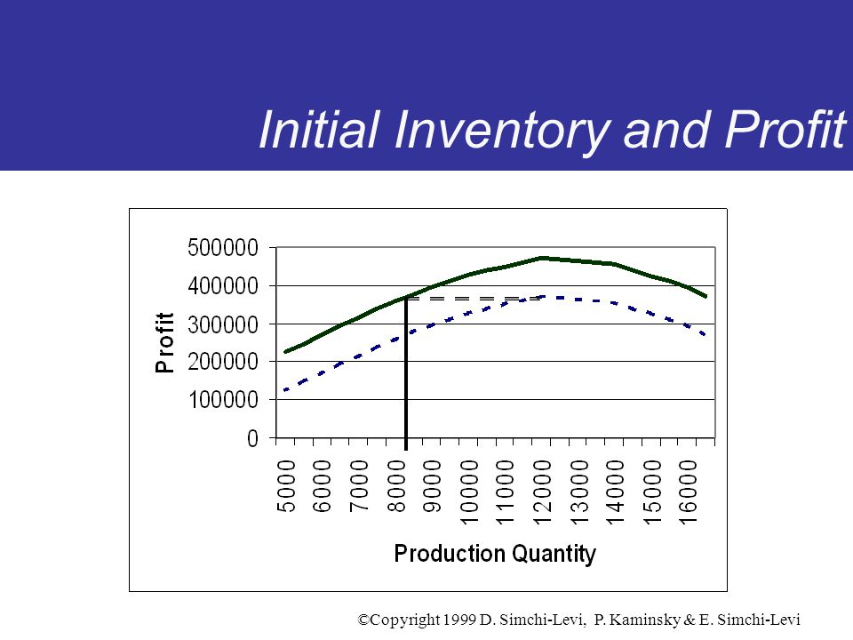 Initial Inventory and Profit