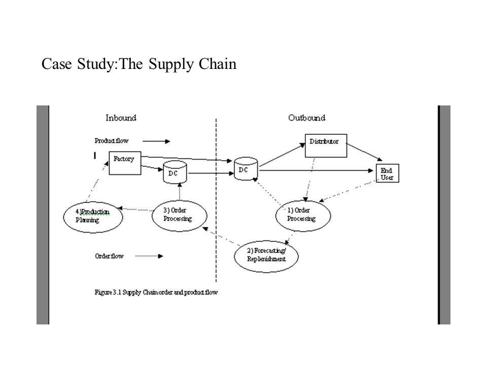 Case Study:The Supply Chain
