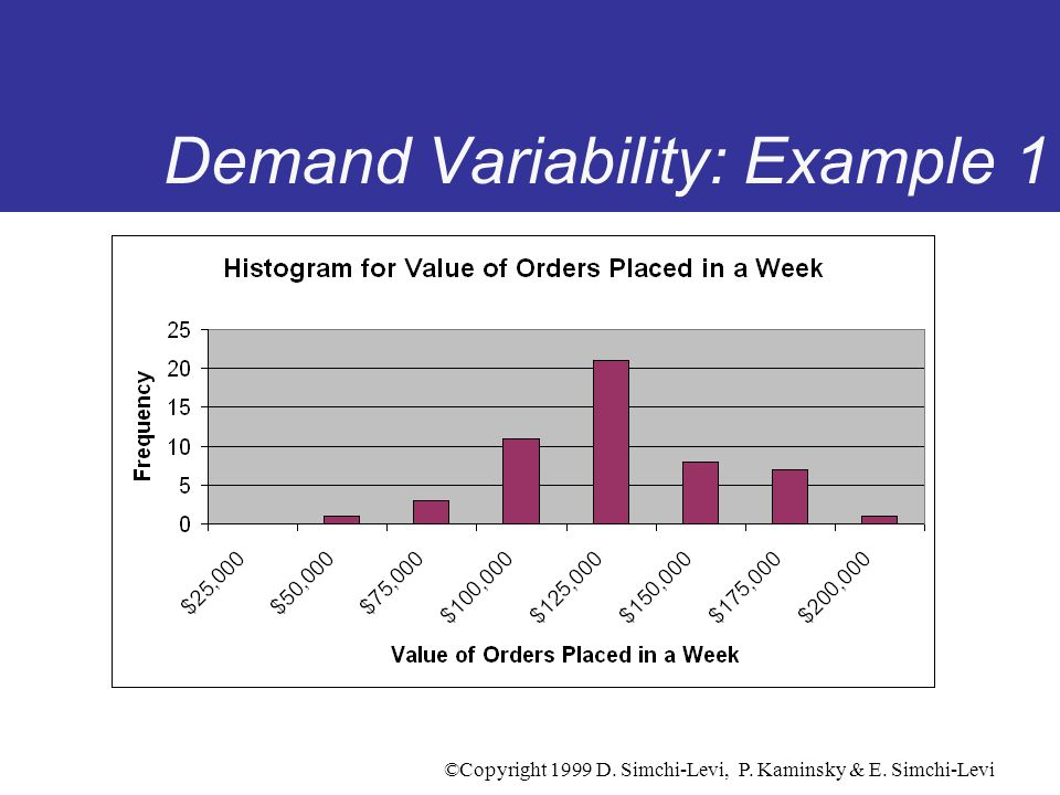 Demand Variability: Example 1