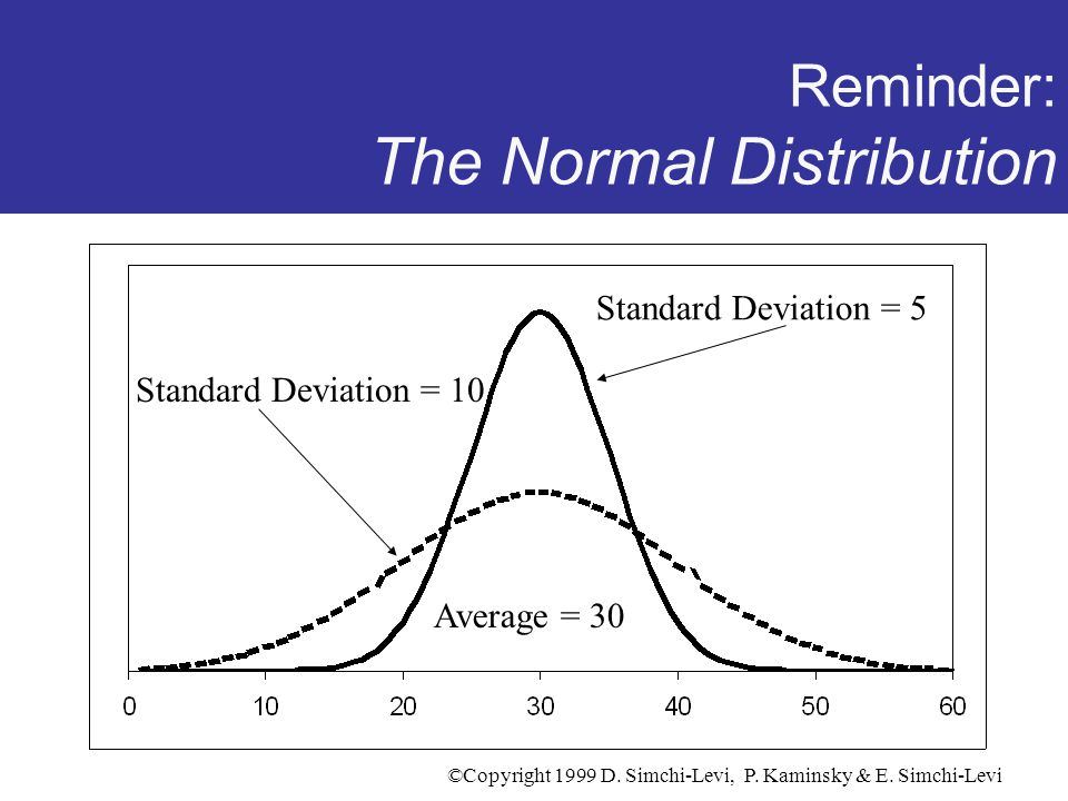 Reminder: The Normal Distribution
