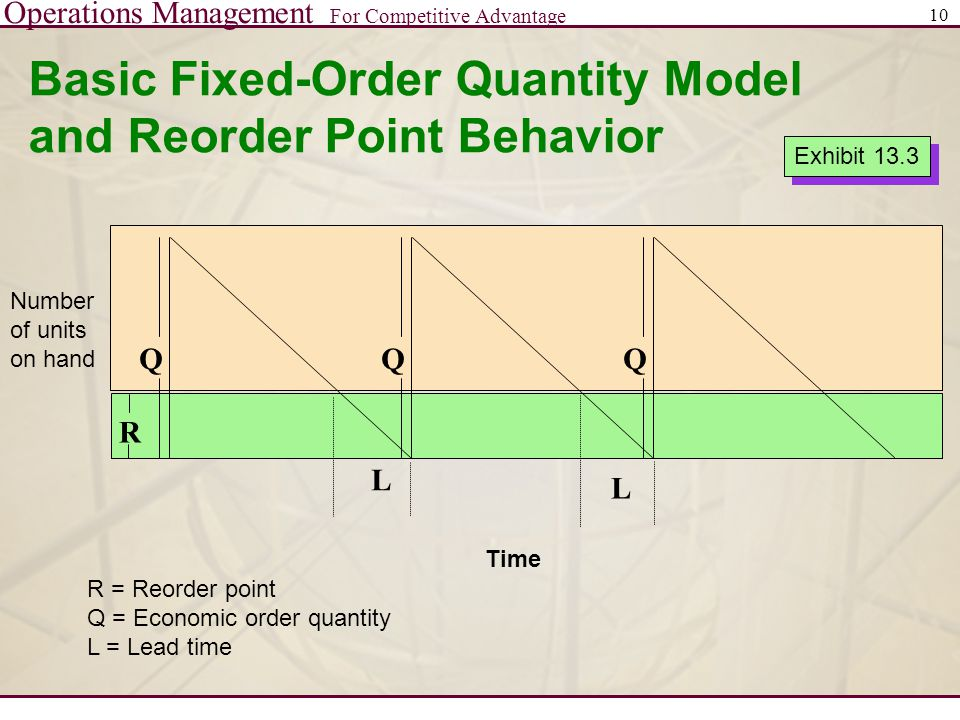 Basic Fixed-Order Quantity Model and Reorder Point Behavior