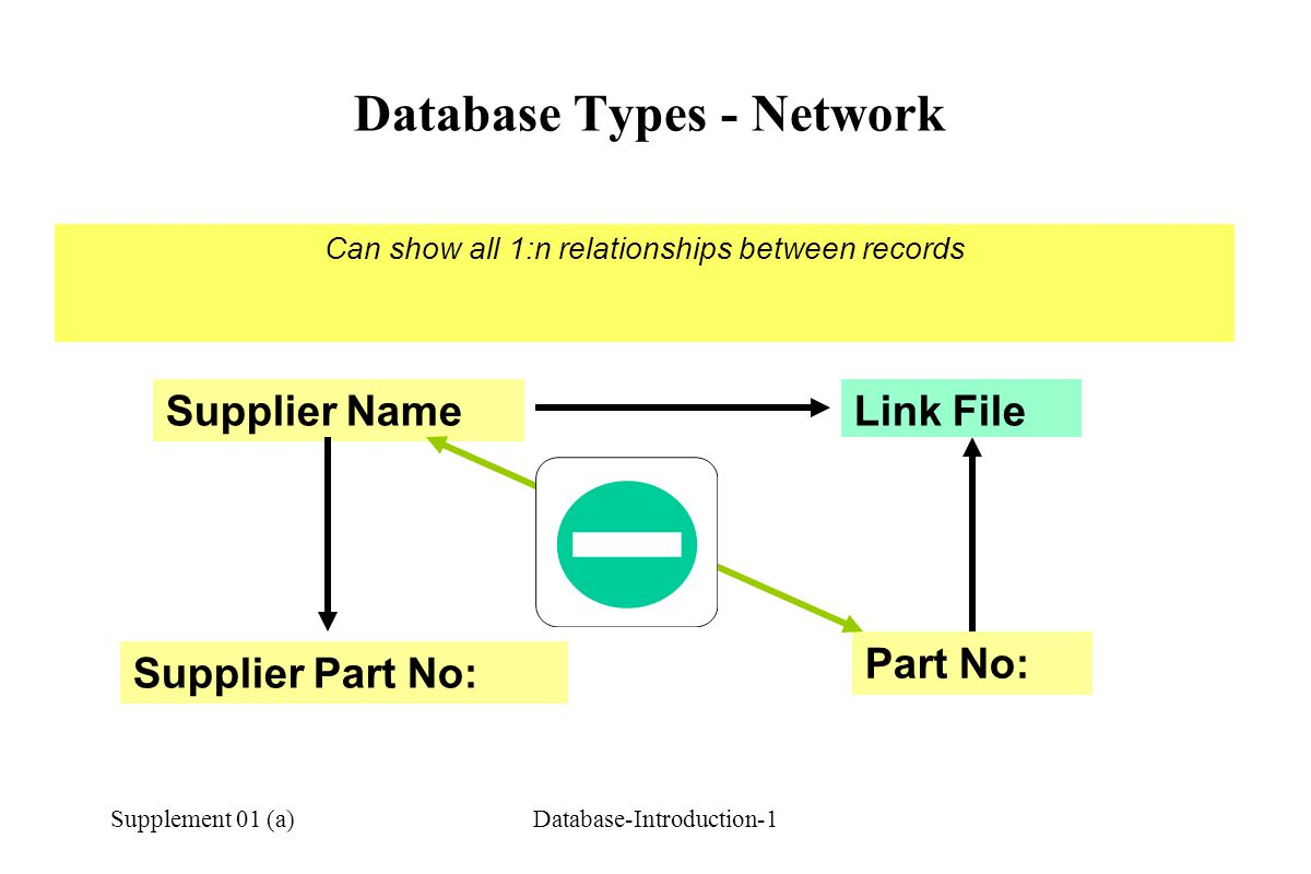 Database Types - Network