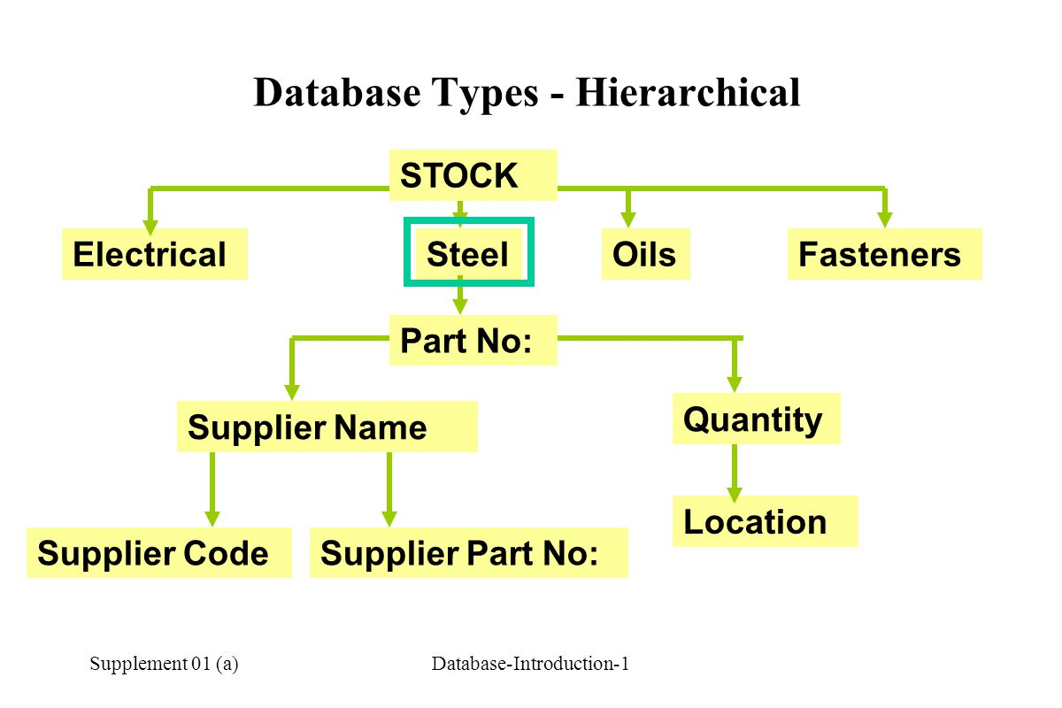 Database Types - Hierarchical