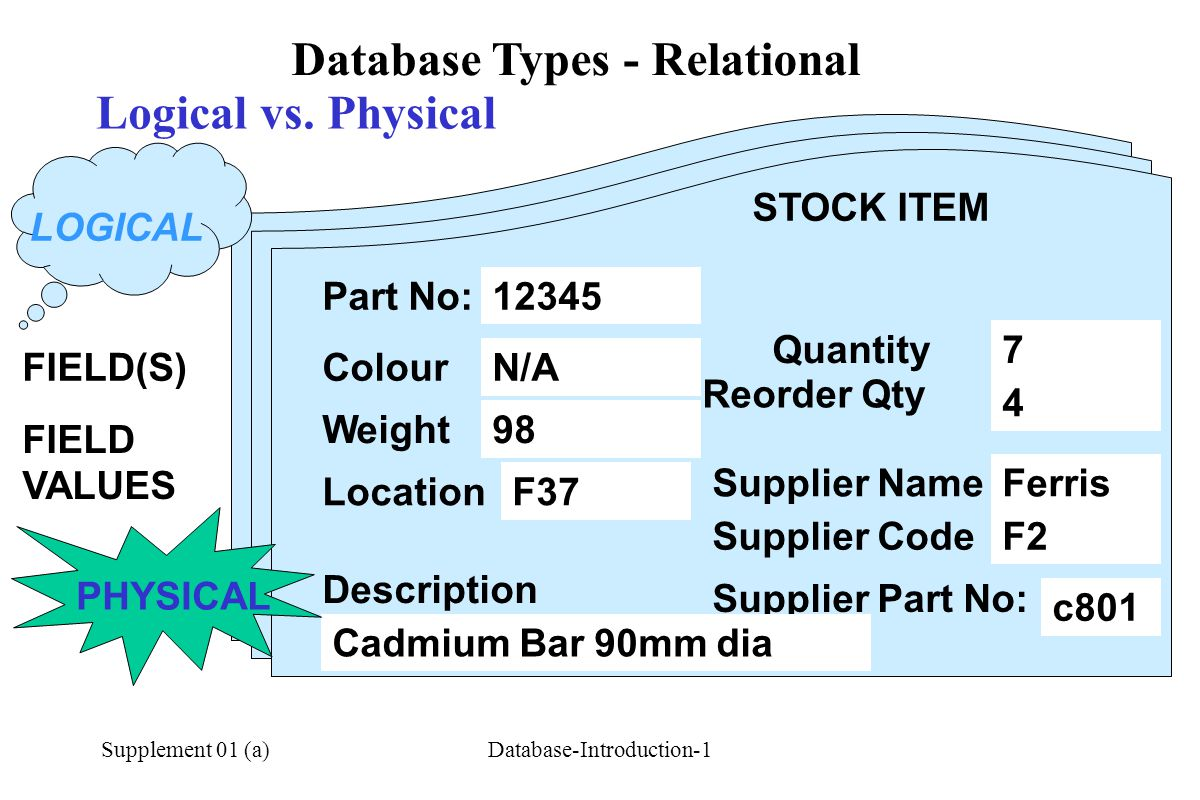 Database Types - Relational