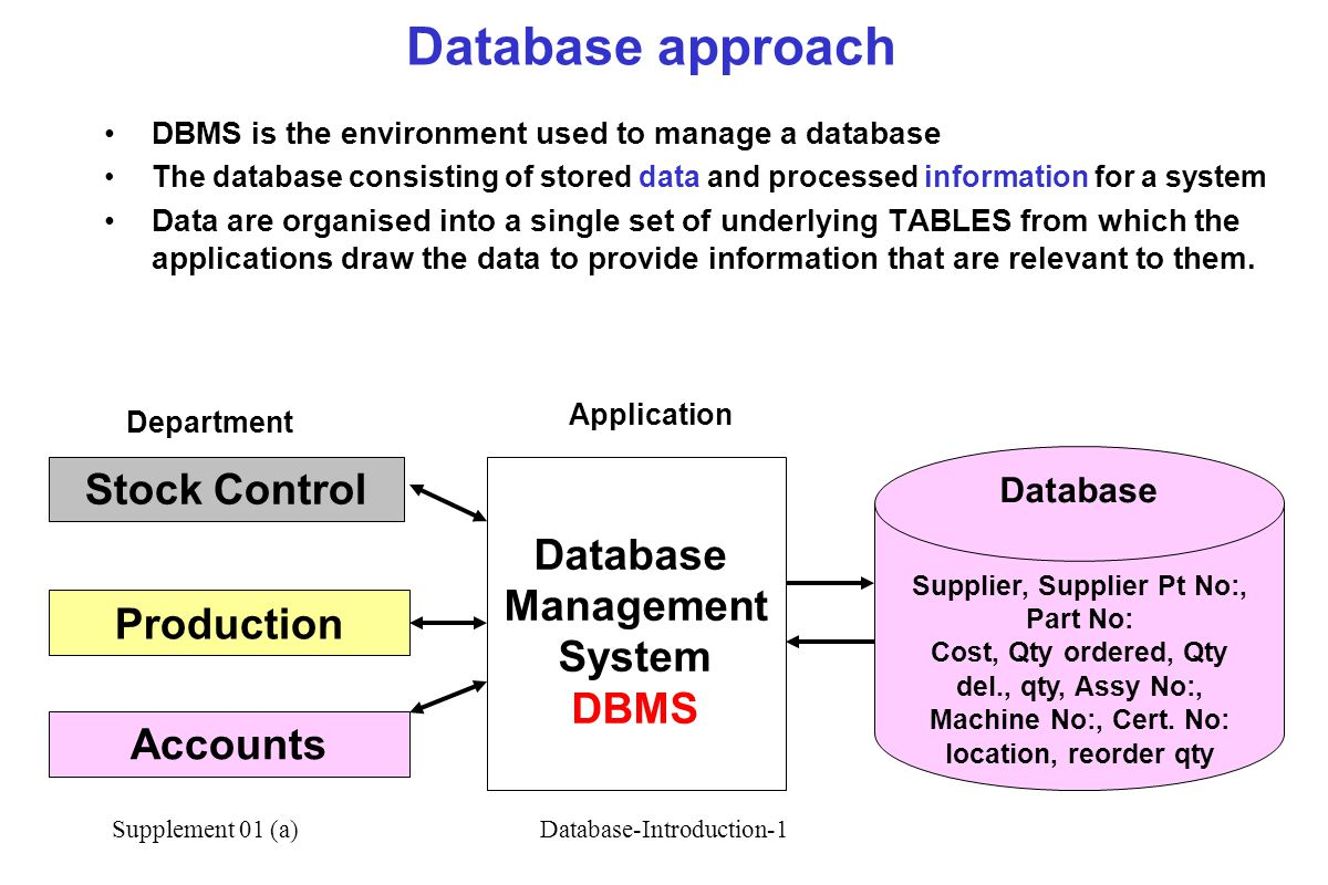 Database approach Stock Control Database Management System Production