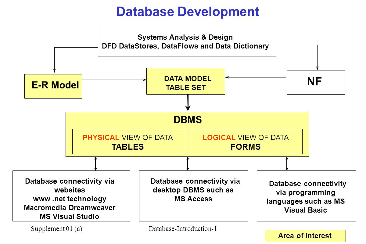 Database Development NF DBMS TABLES FORMS Systems Analysis & Design