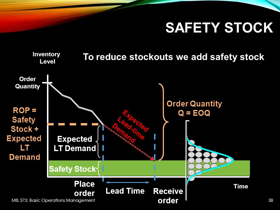 Safety Stock To reduce stockouts we add safety stock Order Quantity