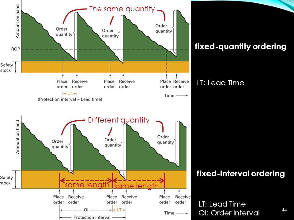 fixed-quantity ordering