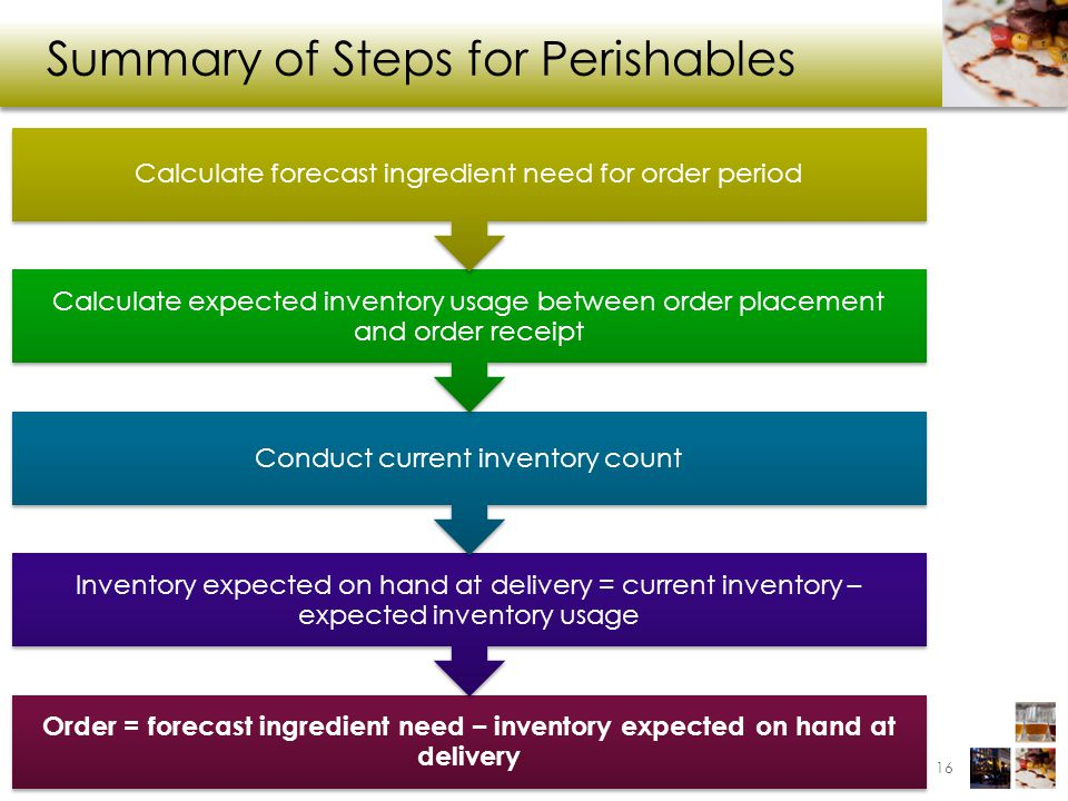 Summary of Steps for Perishables