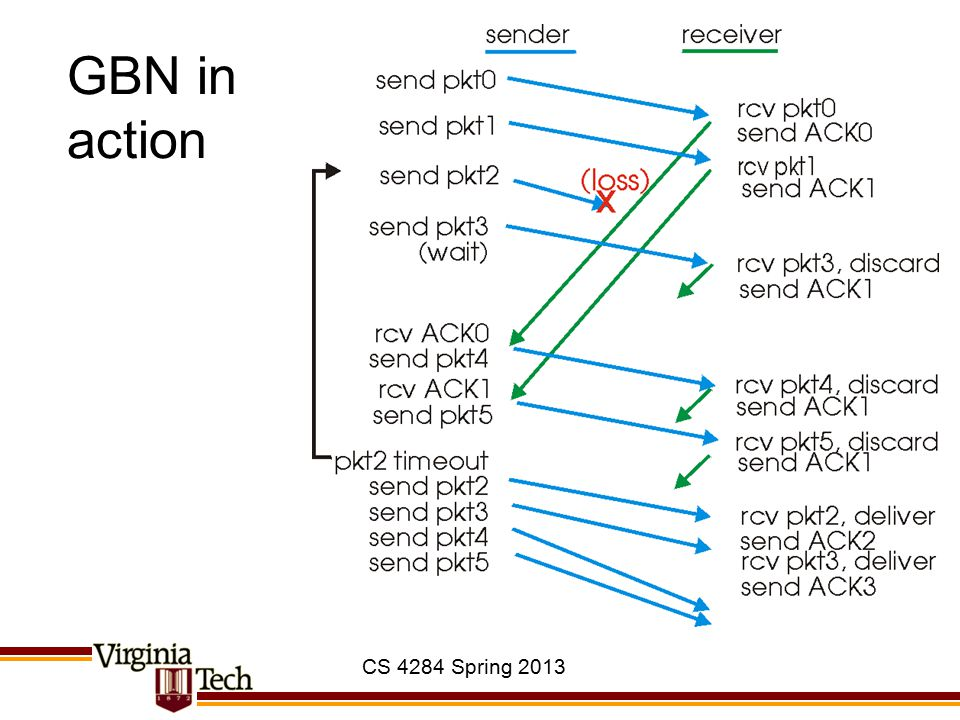 GBN in action CS 4284 Spring 2013