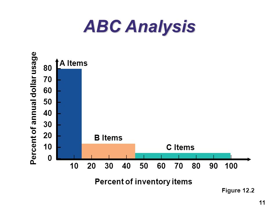 ABC Analysis A Items 80 – 70 – 60 – Percent of annual dollar usage
