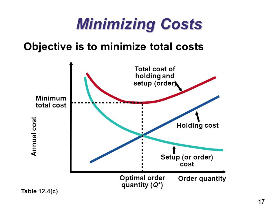 Total cost of holding and setup (order) Optimal order quantity (Q*)