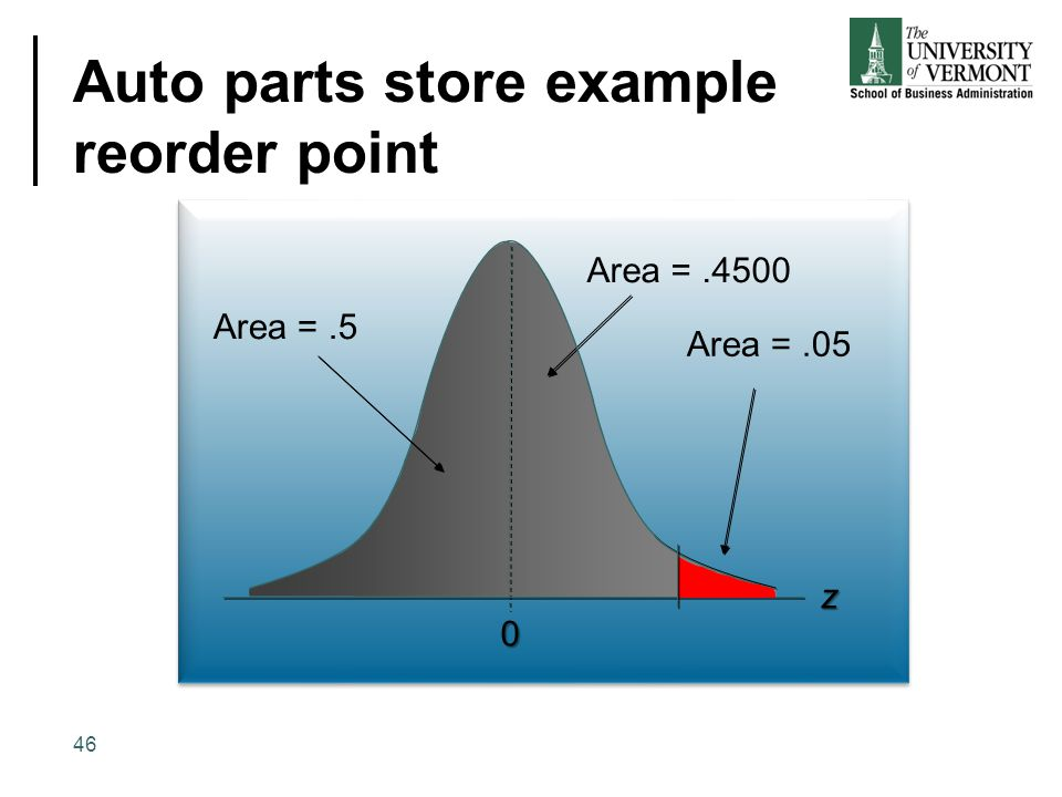 Auto parts store example reorder point