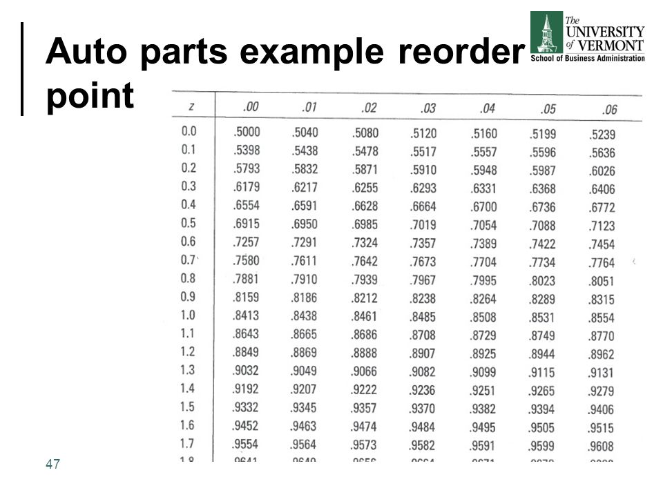 Auto parts example reorder point