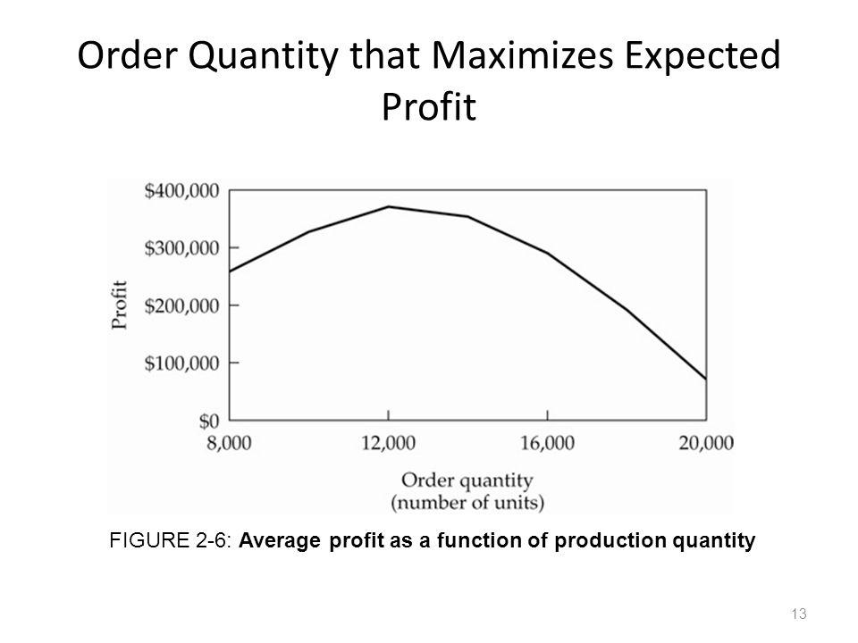 Order Quantity that Maximizes Expected Profit