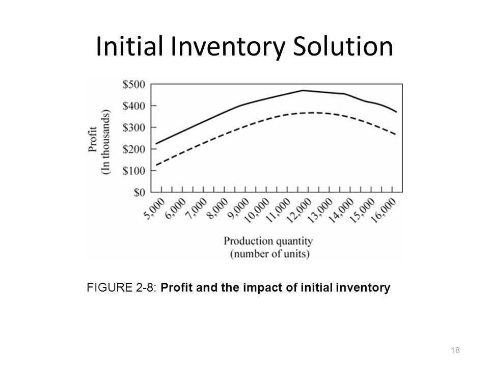 Initial Inventory Solution