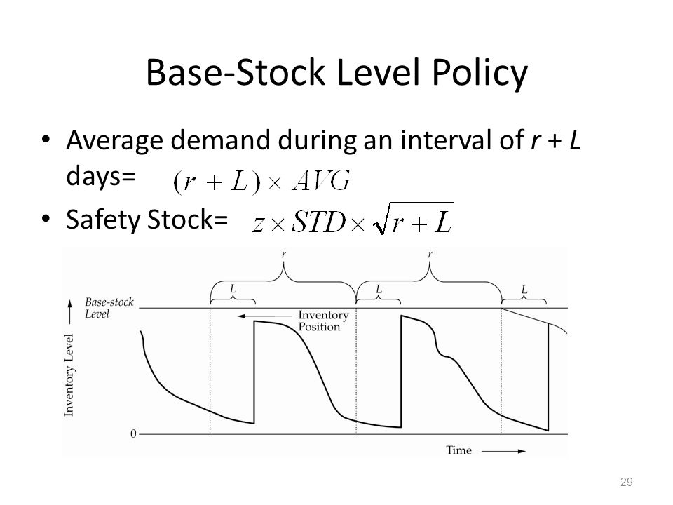 Base-Stock Level Policy