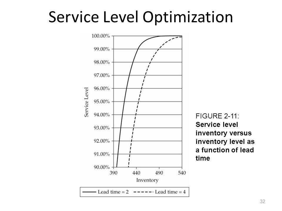 Service Level Optimization