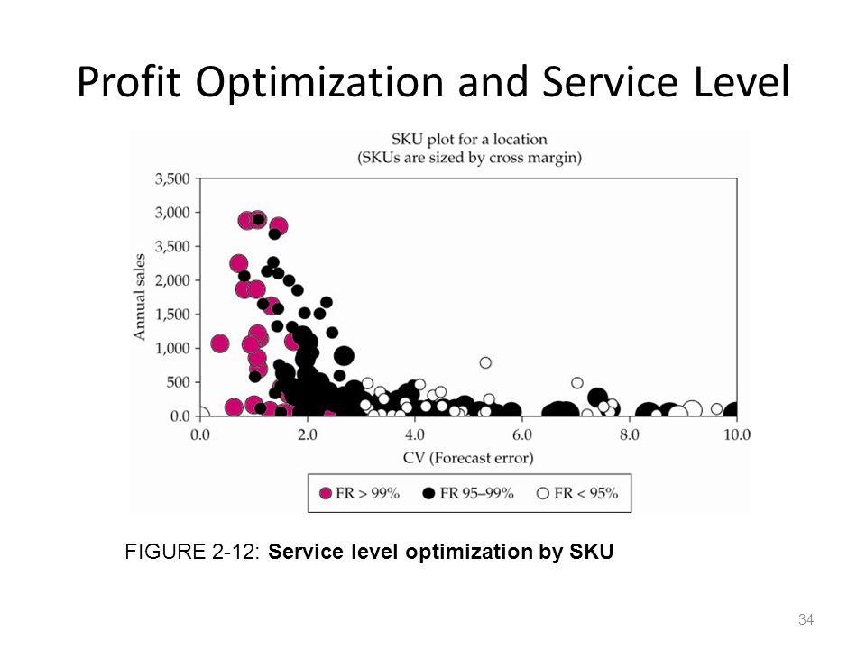 Profit Optimization and Service Level