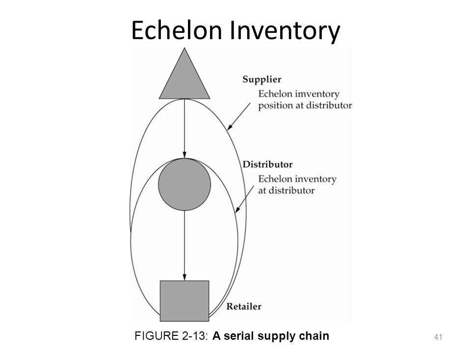 Echelon Inventory FIGURE 2-13: A serial supply chain