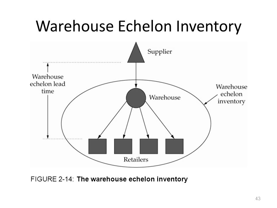 Warehouse Echelon Inventory
