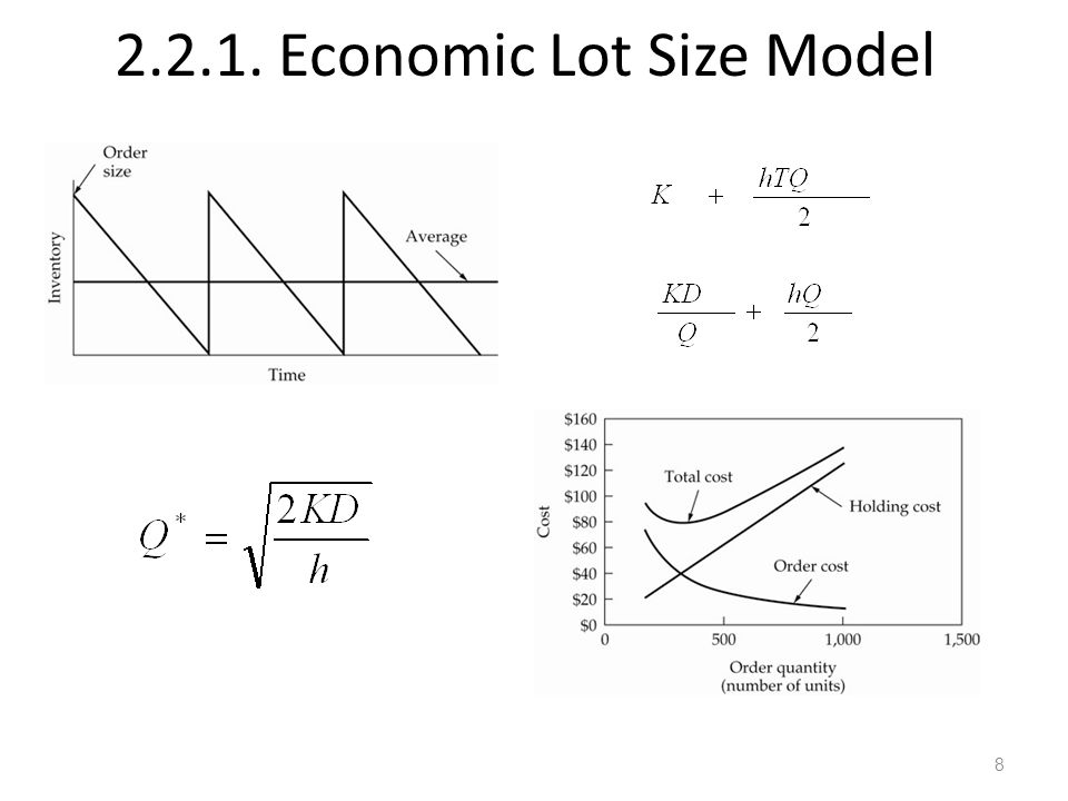 2.2.1. Economic Lot Size Model