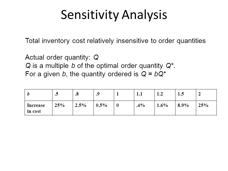 Sensitivity Analysis Total inventory cost relatively insensitive to order quantities. Actual order quantity: Q.