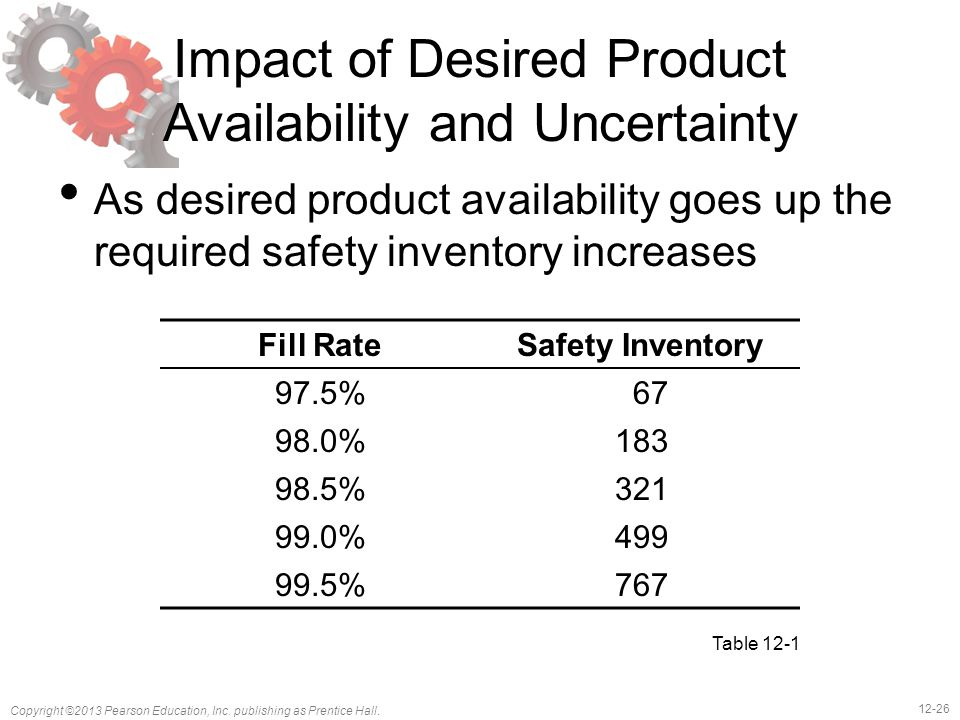 Impact of Desired Product Availability and Uncertainty