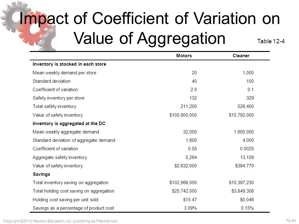 Impact of Coefficient of Variation on Value of Aggregation