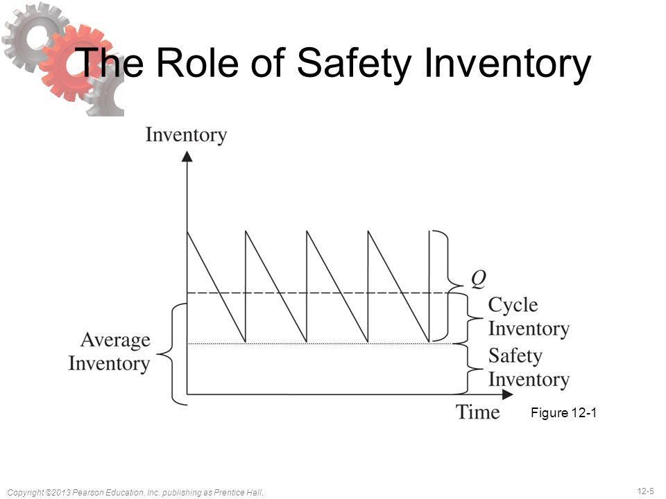 The Role of Safety Inventory