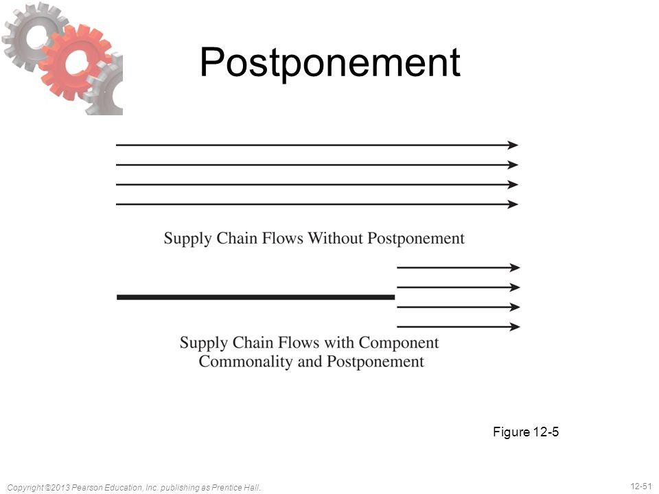 Postponement Figure 12-5
