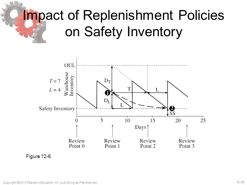Impact of Replenishment Policies on Safety Inventory