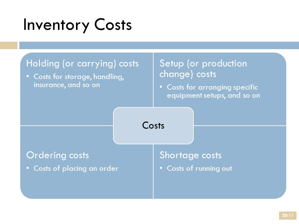 Inventory Costs Costs Holding (or carrying) costs