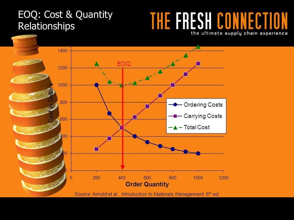 EOQ: Cost & Quantity Relationships