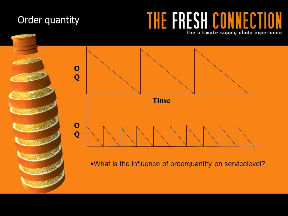 Order quantity OQ Time OQ