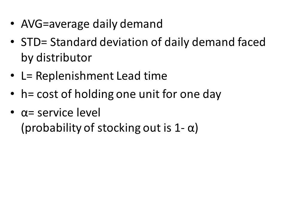 AVG=average daily demand
