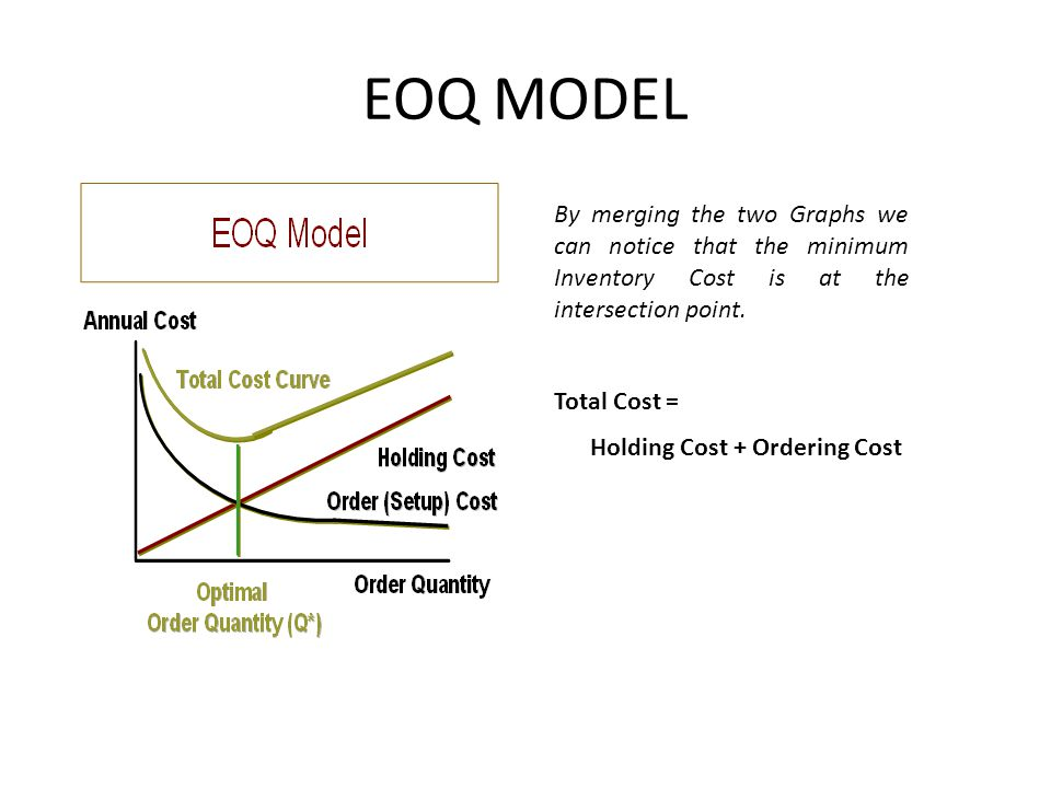 EOQ MODEL By merging the two Graphs we can notice that the minimum Inventory Cost is at the intersection point.