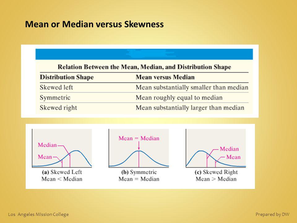 Mean or Median versus Skewness