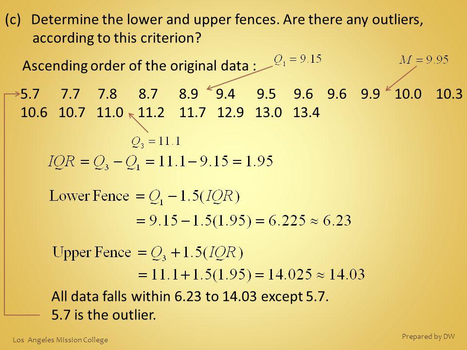 Ascending order of the original data :