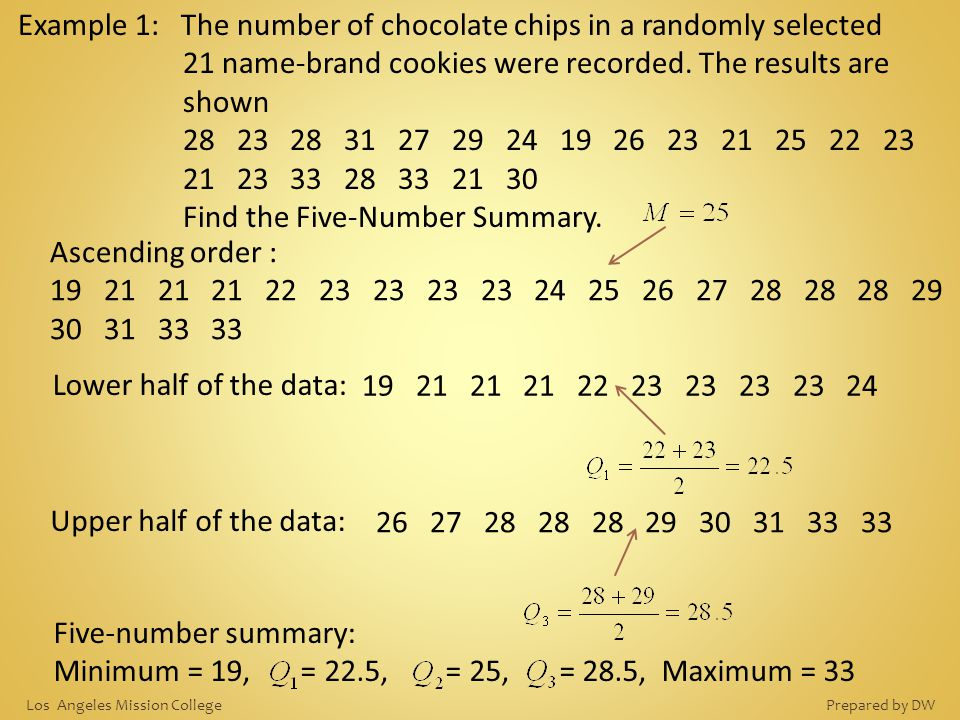 Find the Five-Number Summary.