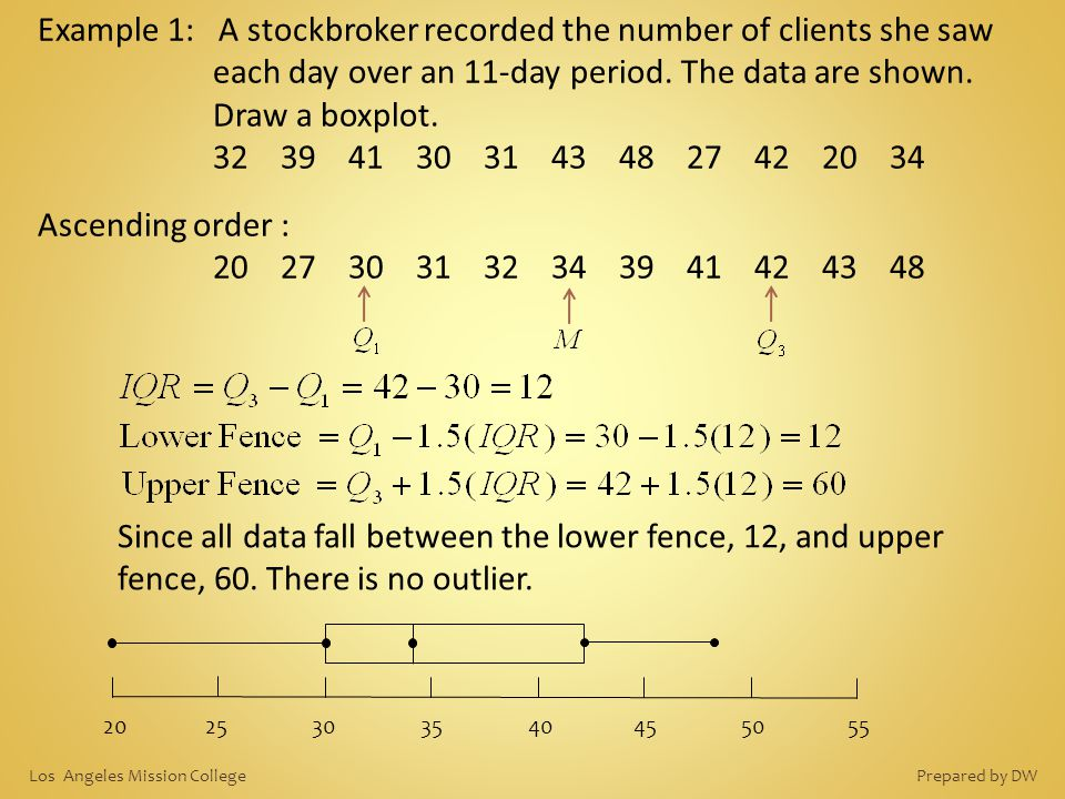 Example 1: A stockbroker recorded the number of clients she saw each day over an 11-day period. The data are shown. Draw a boxplot.