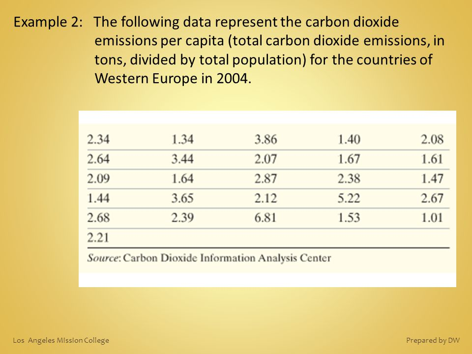 Example 2: The following data represent the carbon dioxide emissions per capita (total carbon dioxide emissions, in tons, divided by total population) for the countries of Western Europe in 2004.