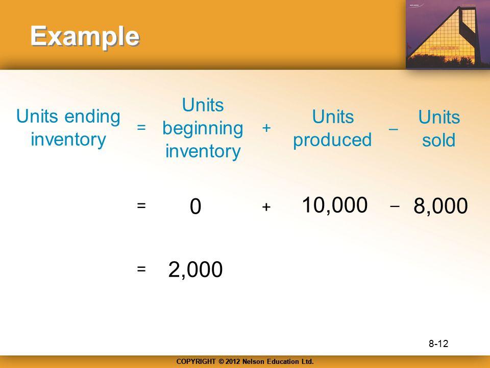 Example 10,000 8,000 2,000 Units beginning inventory