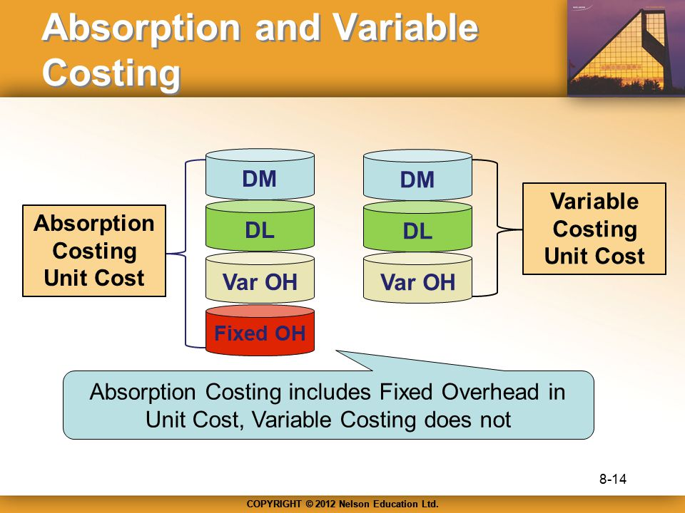 Absorption and Variable Costing