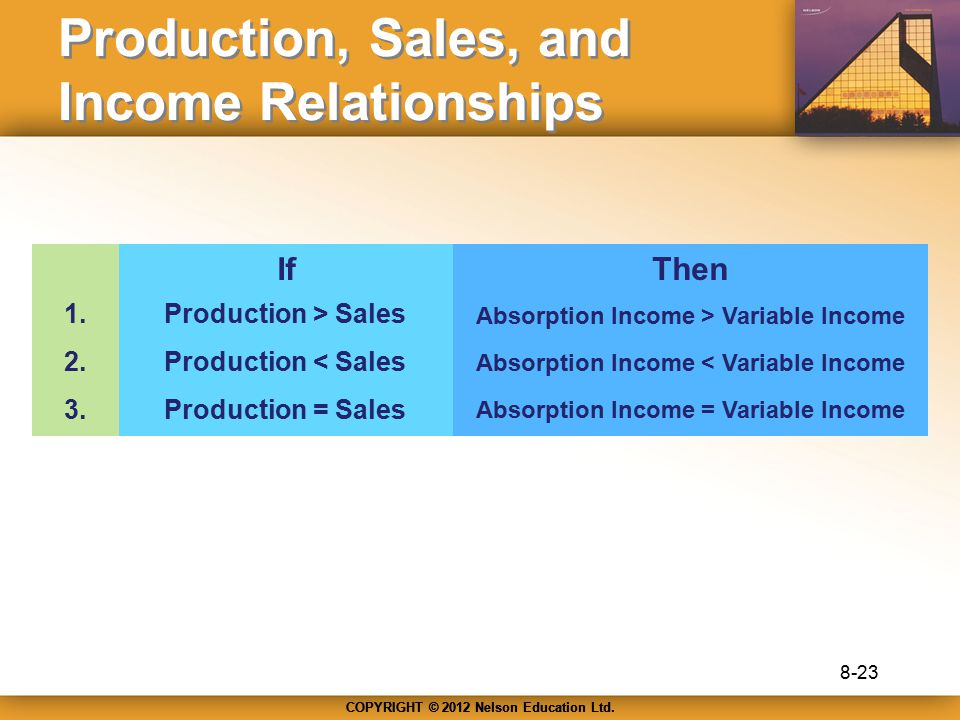 Production, Sales, and Income Relationships