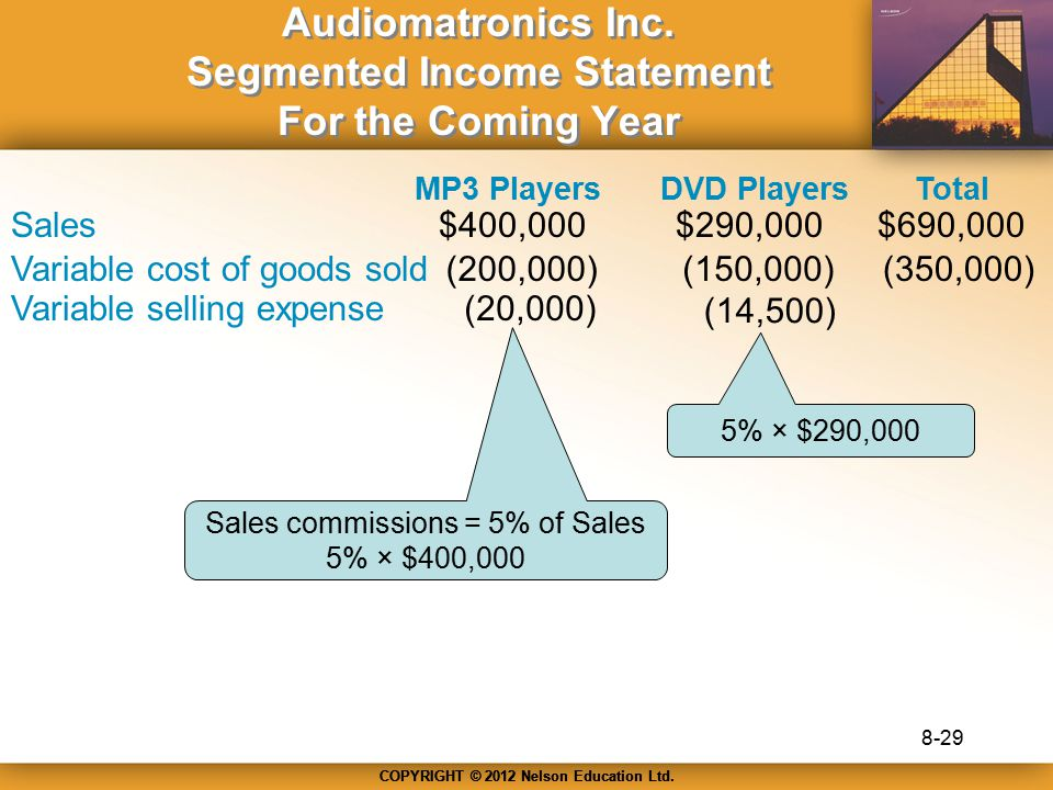 Audiomatronics Inc. Segmented Income Statement For the Coming Year