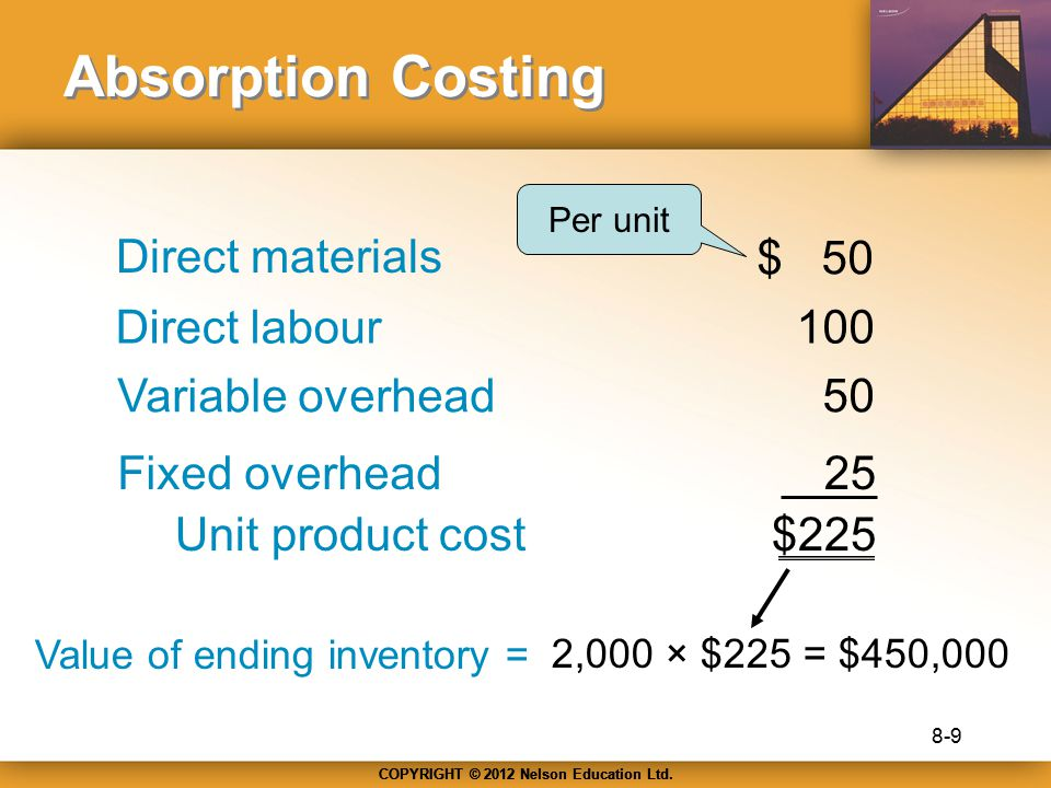 Absorption Costing Direct materials $ 50 Direct labour 100