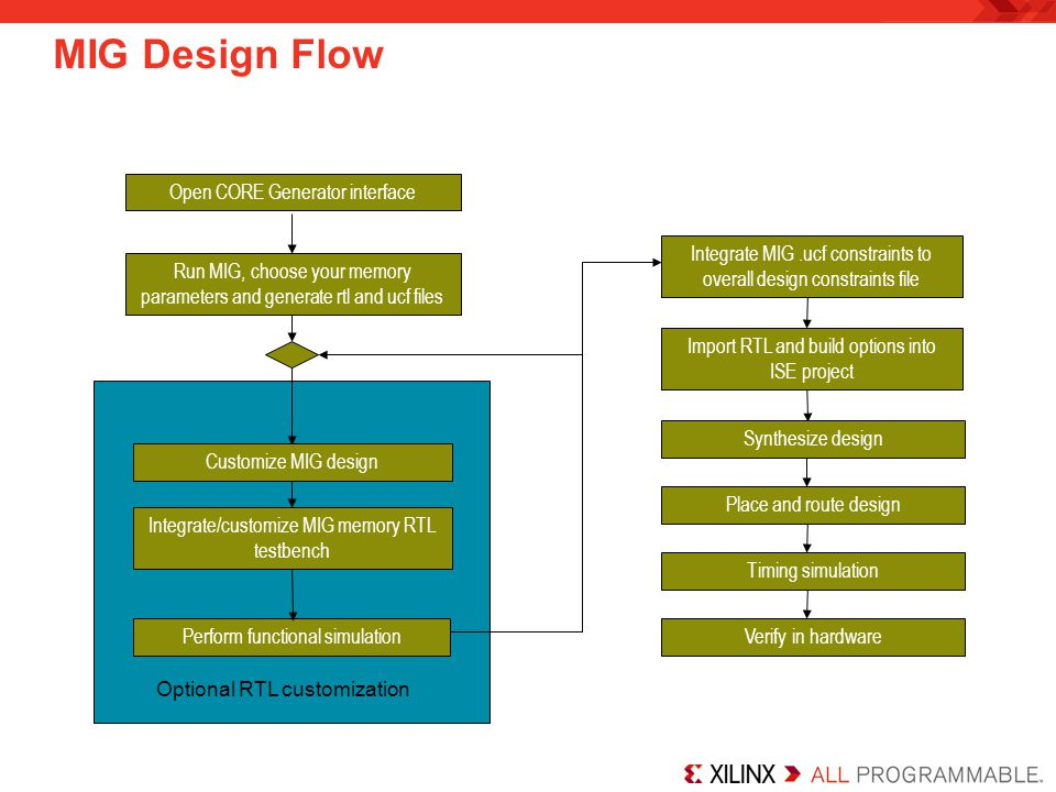 MIG Design Flow Open CORE Generator interface
