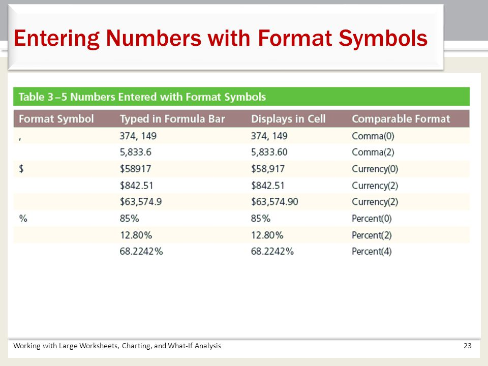 Entering Numbers with Format Symbols
